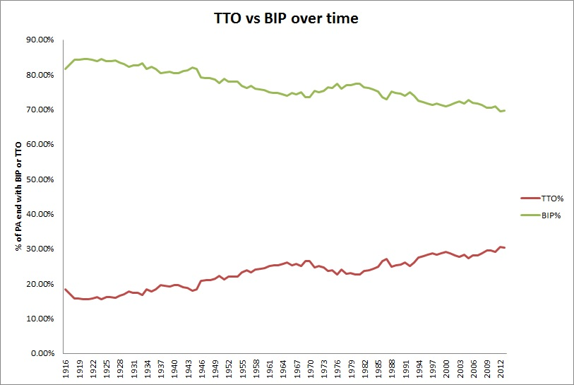 tto vs bip history