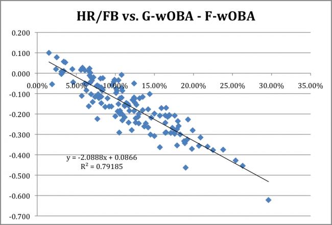 HR-FB v G-F-wOBA