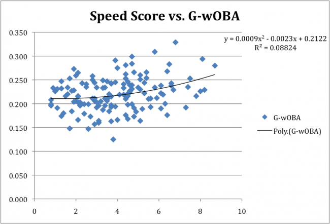 Speed v G-wOBA