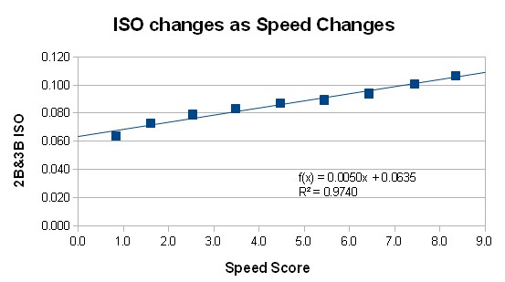 ISO_speed_changes_rev2