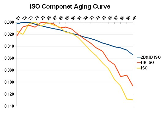 Iso_aging_rev2
