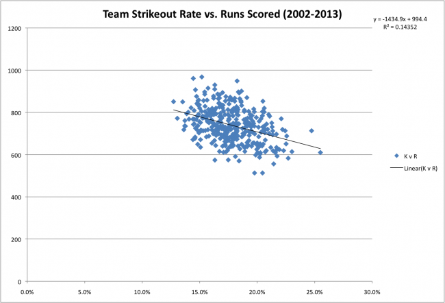 02-13 Team Stats