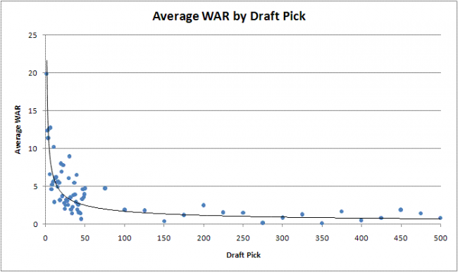 Avg WAR by draft pick