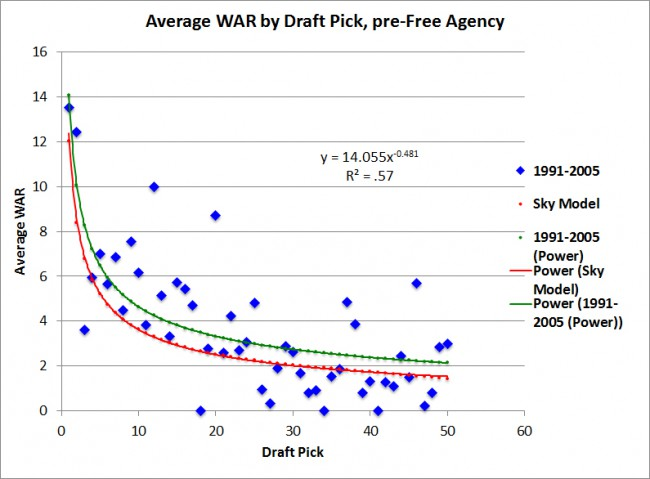 Avg-WAR-by-draft-pick,-pre-free-agency
