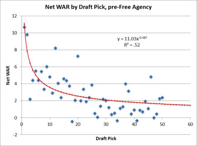 Net-WAR-by-draft-pick,-pre-free-agency