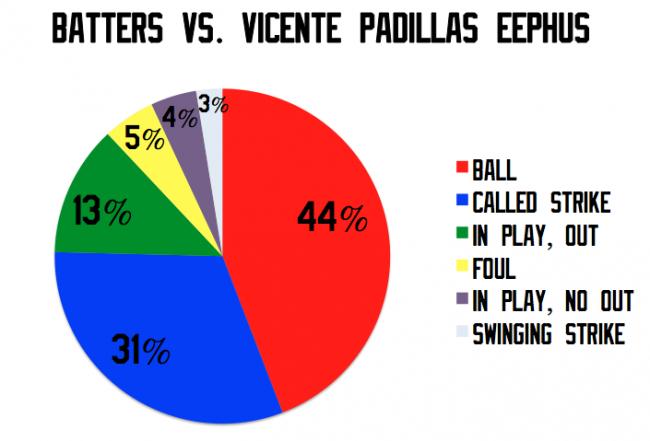 Padilla Eephus Pie Chart