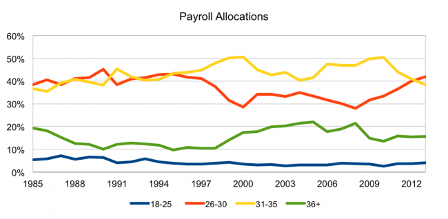 PayrollAllocations1