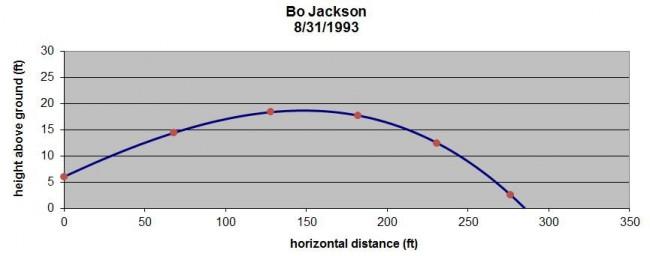 Bo Jackson 2
