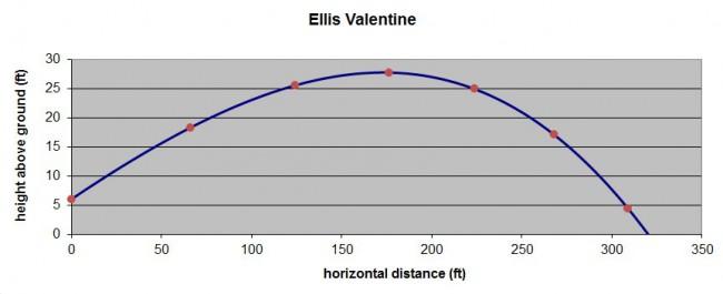 Ellis Valentine