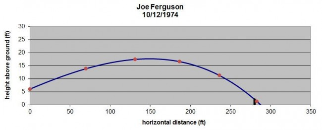 Joe Ferguson