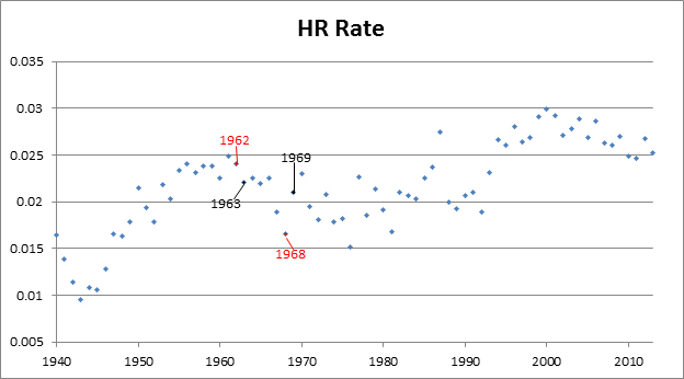 Resor---HR-Rate