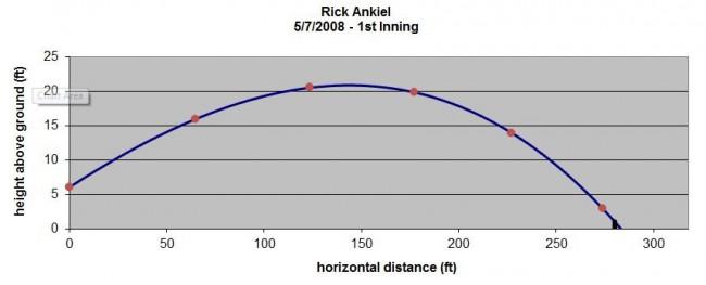 Rick Ankiel 2008 - 1