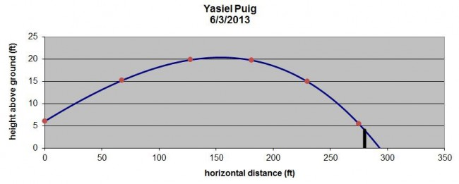 Yasiel Puig