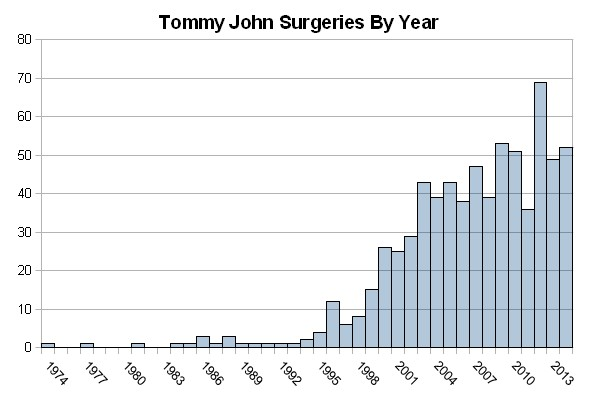 TommyJohnSurgeriesByYear