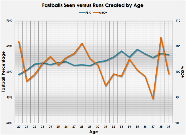 Fastballs seen by age
