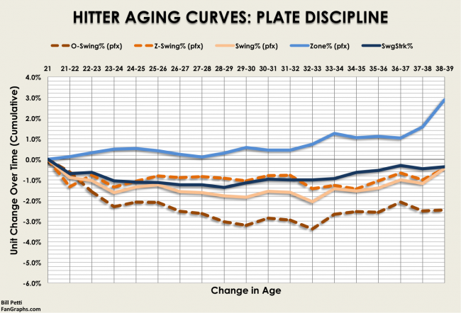 AgingCurves_Hitters_Discipline_Swing