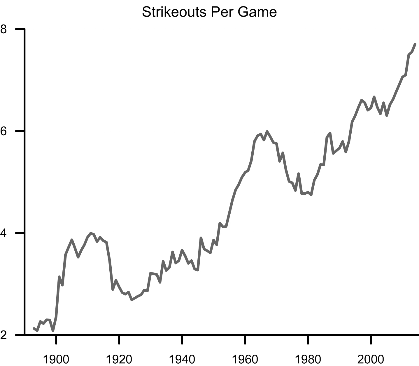 The Strikeout Ascendant (and What Should Be Done About It)   The ...