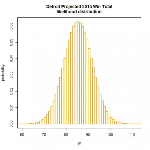 Detroit 2015 W distribution