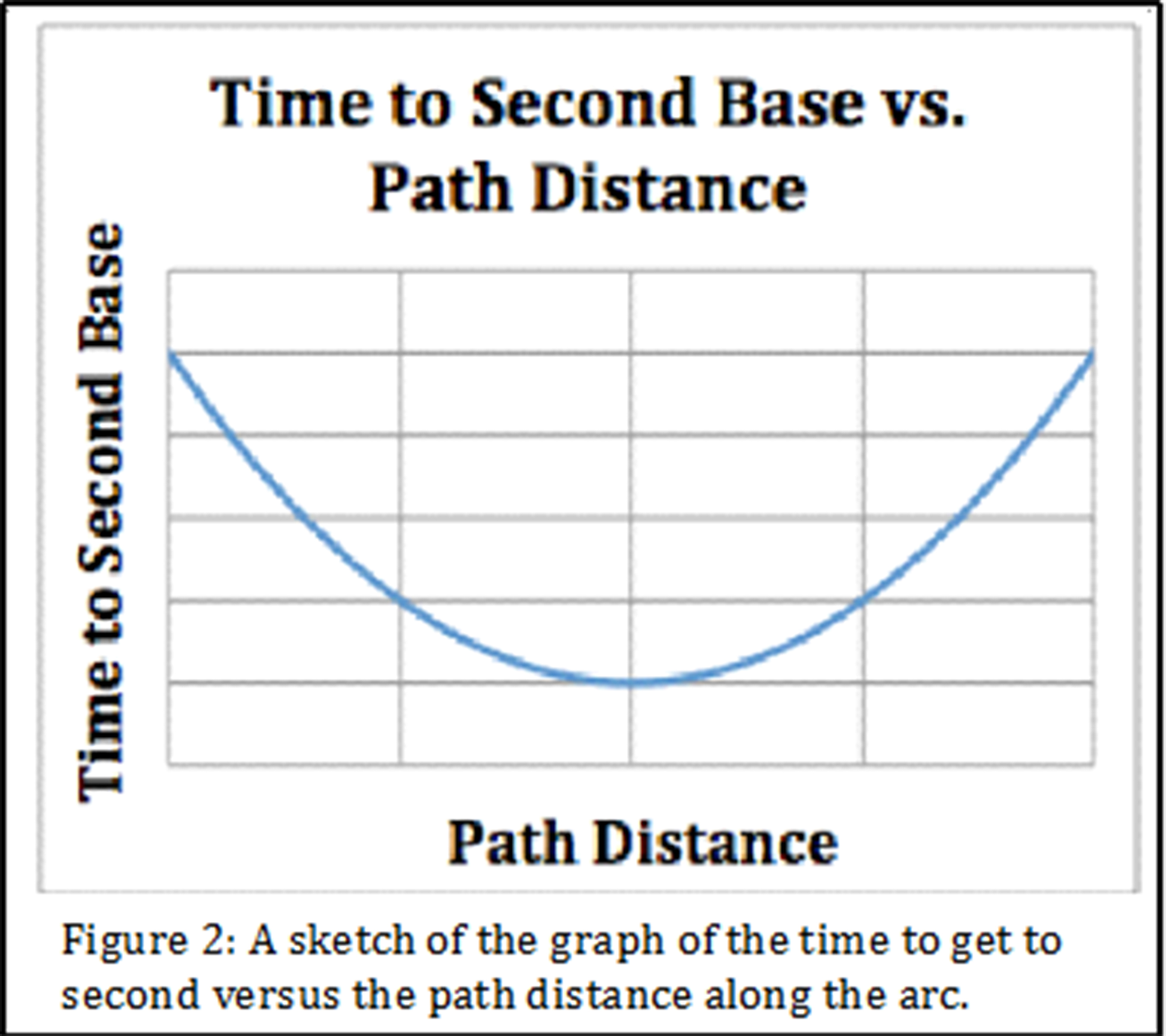 Exelent Distance From Home To First Base Picture Collection - Home ...