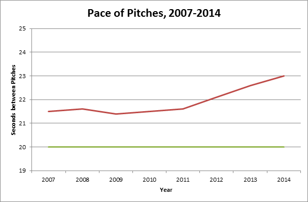 Pace-of-Pitches