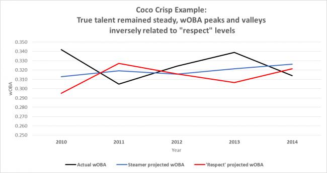 coco crisp