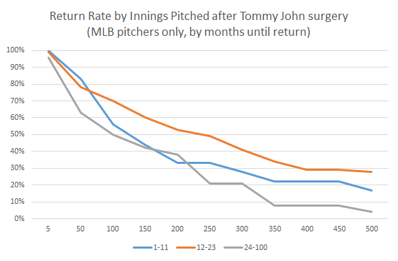 increase in tommy john surgery amongst Function between arthroscopic and open tennis elbow release surgery at  john  surgeries, a proportionate rise in revisions is ex- pected.