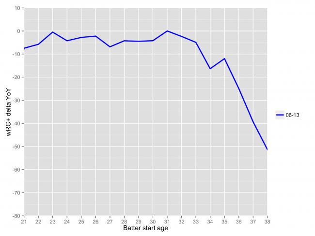 chart_aging_b1