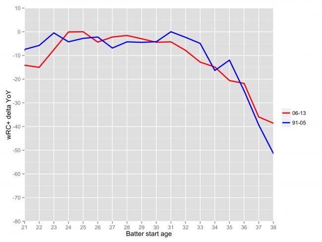 chart_aging_b2
