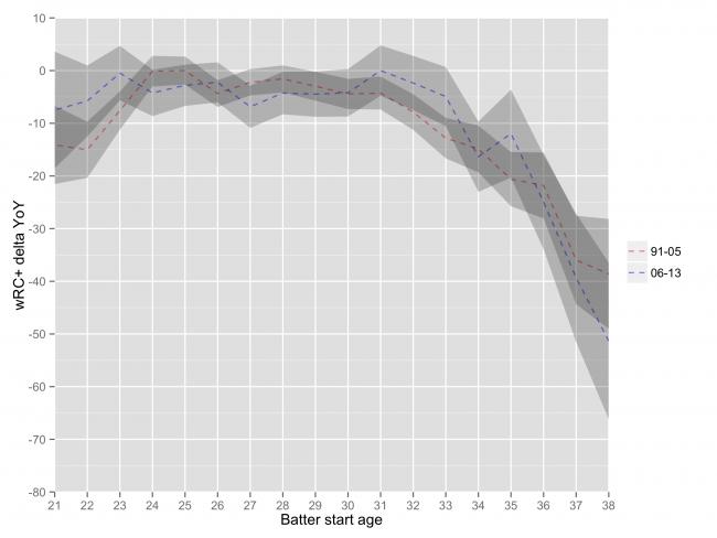 chart_aging_b2r