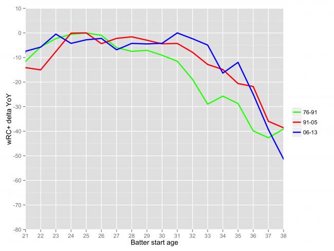 chart_aging_b3