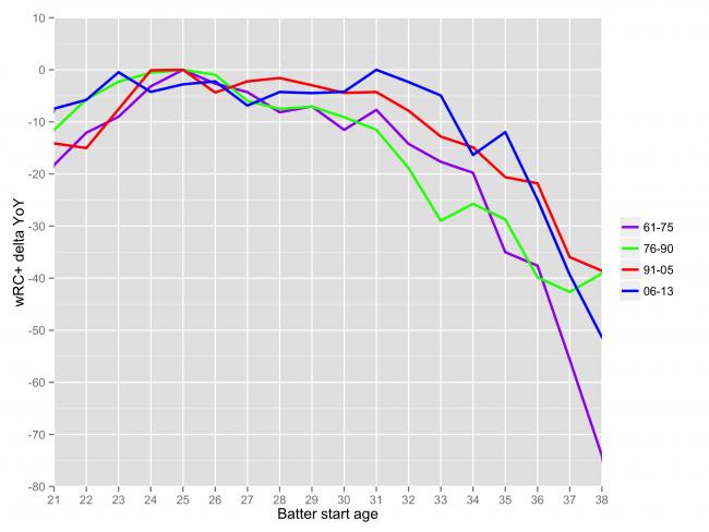 chart_aging_b4