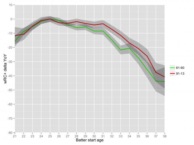 chart_aging_b_30yr