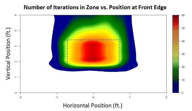 iterations in zone