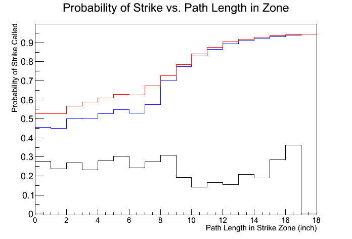 prob of strike vs path length
