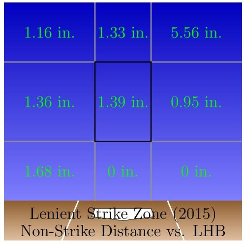 Exp_SZ_LHB_Incorrect_Strikes