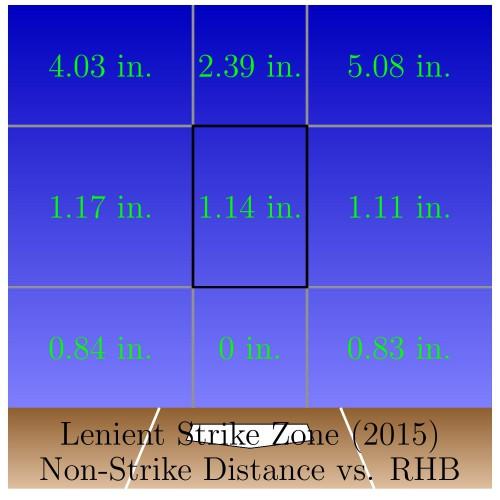 Exp_SZ_RHB_Incorrect_Strikes