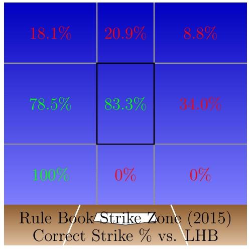 SZ_LHB_Strike_Pct