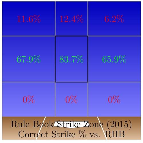 SZ_RHB_Strike_Pct