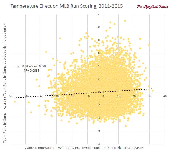 Temperature Effect on MLB Scoring