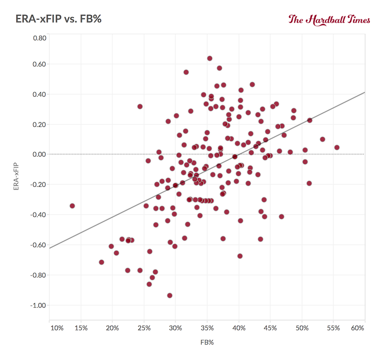 ERA-xFIP vs FBpct
