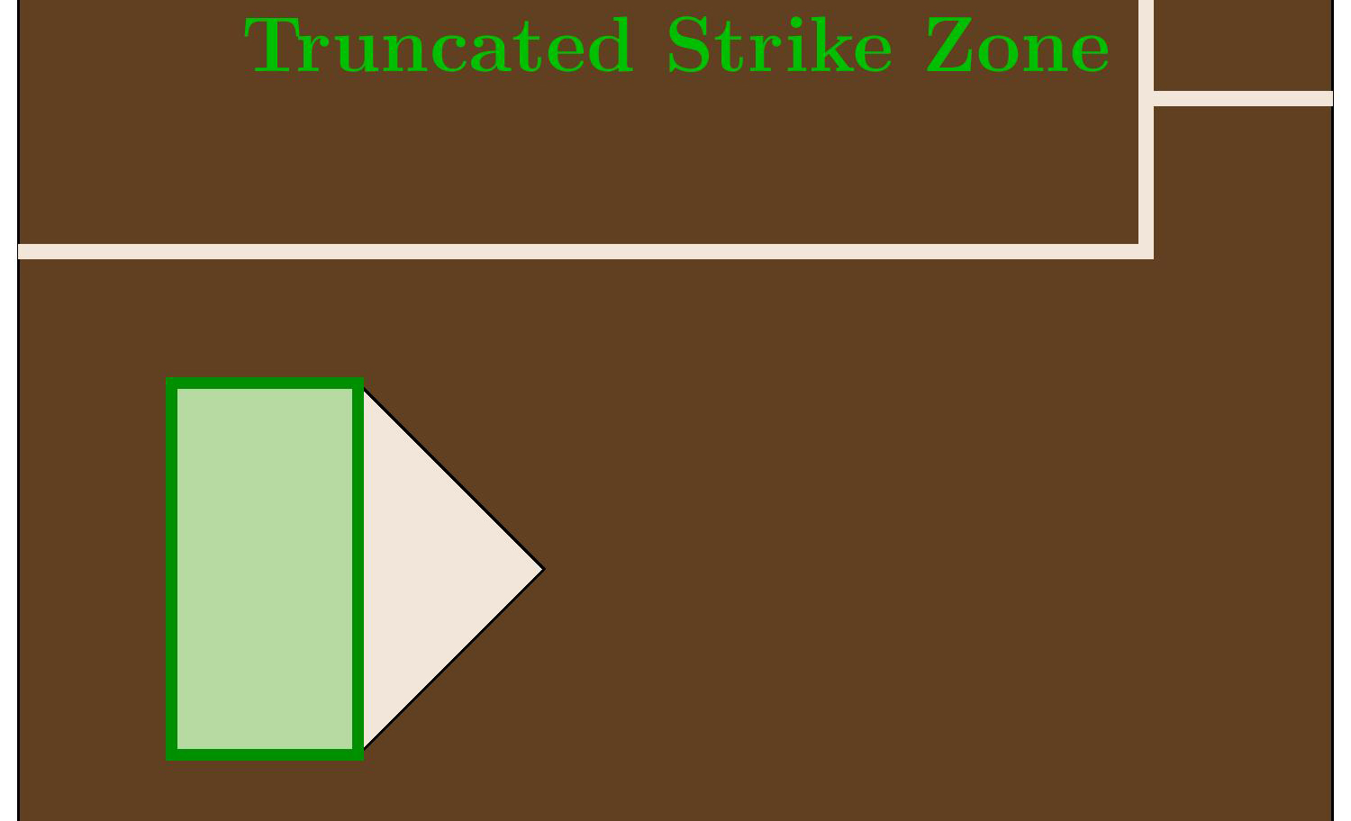 This is an example of the truncated strike zone.
