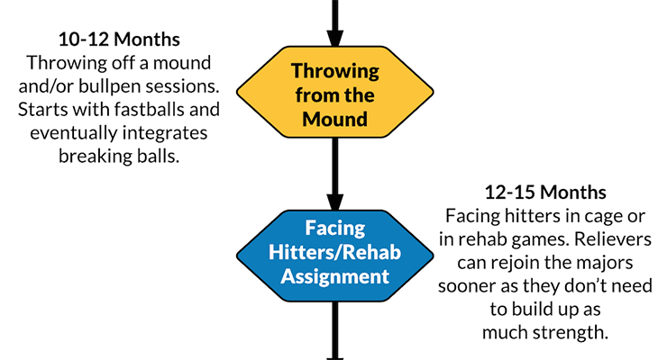 Breaking down the timeline for Tommy John surgery. (via Sean Dolinar)