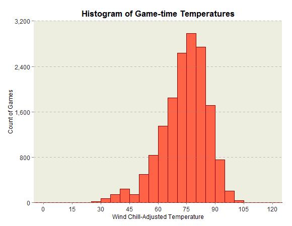 P1 Game Time Temp histogram