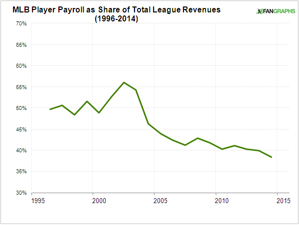 mlb-player-share-1994-20141