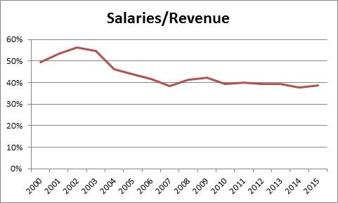 salaries over revenue