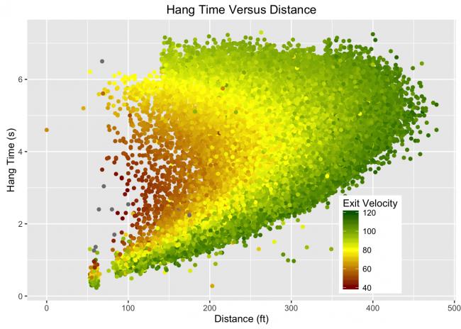 hangtimevsdistance