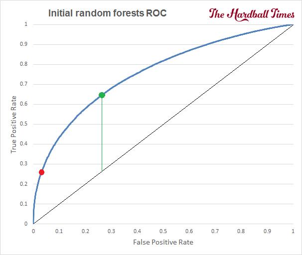 4 - 2016-THT-HitOrMiss-InitialRandomForestsROCComplete