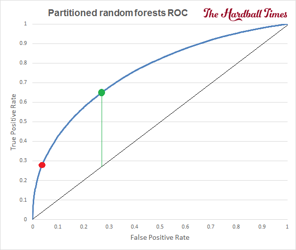 5 - 2016-THT-HitOrMiss-PartitionedRandomForestsROCComplete