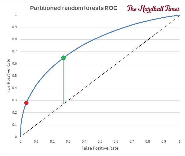 5 - 2016-THT-HitOrMiss-PartitionedRandomForestsROCComplete