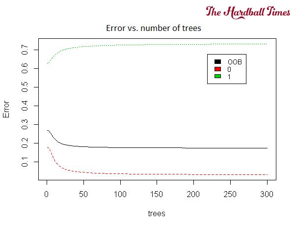 6 - 2016-THT-HitOrMiss-RandomForestsErrorVsNumTrees